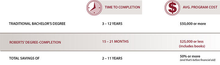 Save time and money with Degree-Completion